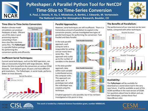 PyReshaper: A parallel Python tool for NetCDF time-slice to