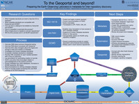 To the Geoportal and beyond! Preparing the Earth Observing Laboratory's metadata for inter-repository discovery
