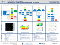 Data audit and analysis: Mapping the data workflow from ingest to archive