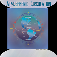 Atmospheric Circulation Cycle Illustration (DI01053)